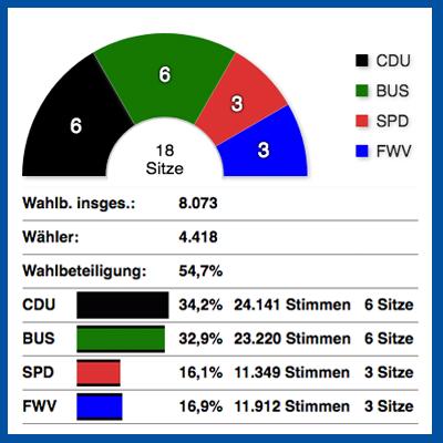 Kommunalwahl 2019 Ergebnis